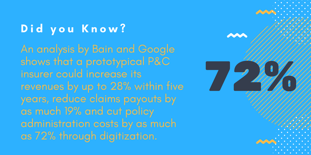 An analysis by Bain and Google shows that a prototypical P&C insurer could increase its revenues by up to 28% within five years, reduce claims payouts by as much 19% and cut policy administration costs by as much as 72% through digitization.
