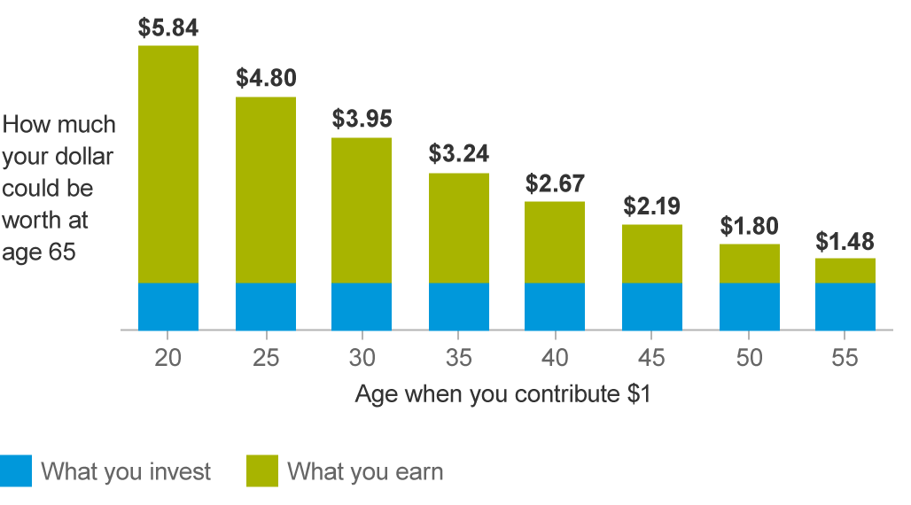 Graph showing the financial benefit of saving early