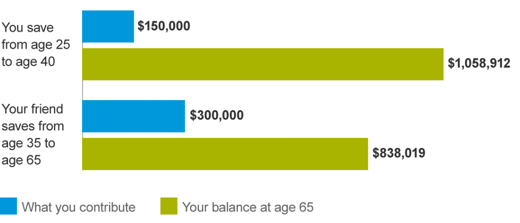 you can invest less money, but have more to spend in retirement