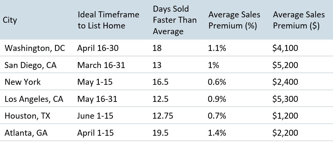 Home Sales Chart by Location