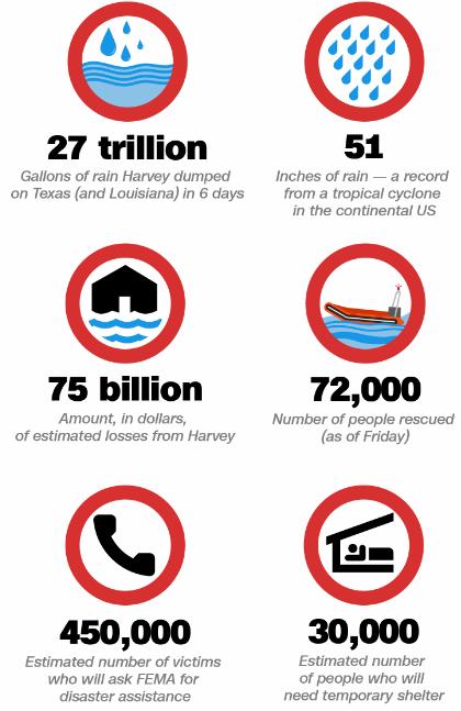 Hurricane Harvey's Price Tag 2