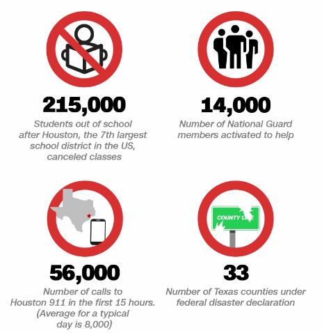 Hurricane Harvey's Price Tag 3