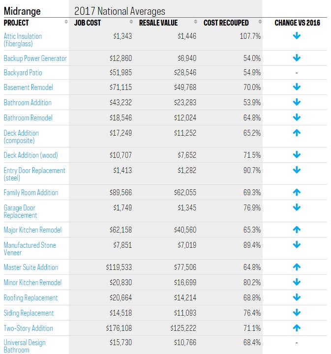 general result cost resale value