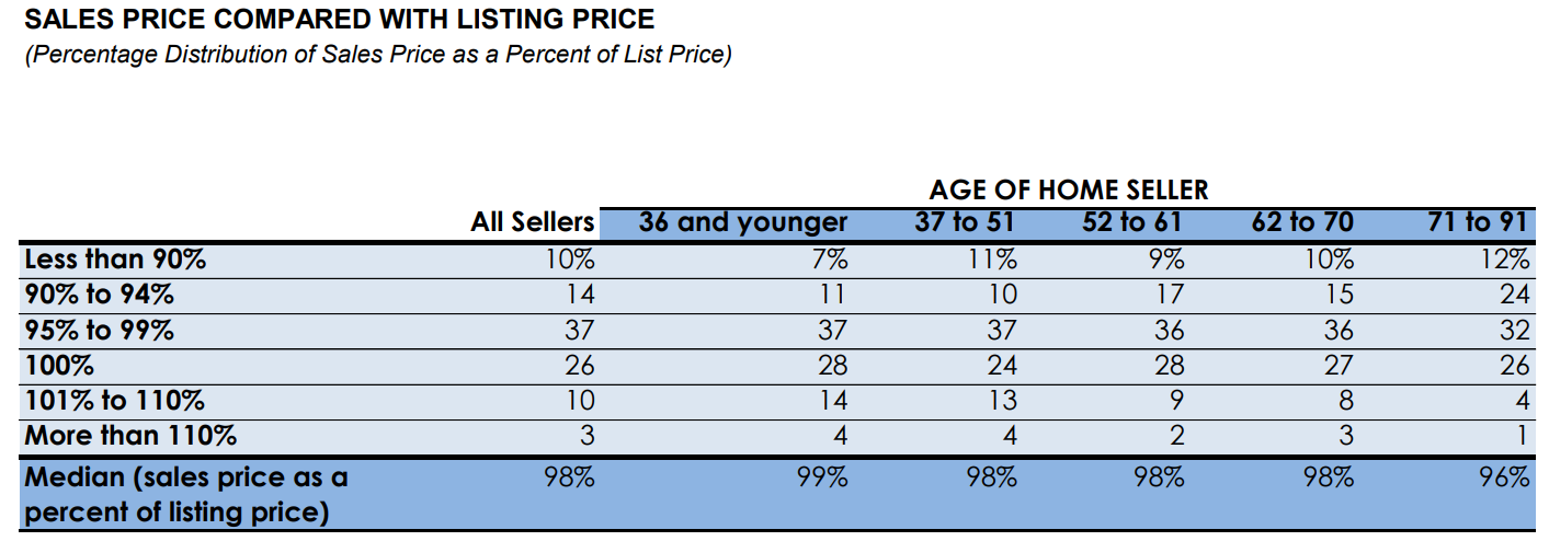 Sales Price Compared with Listing Price