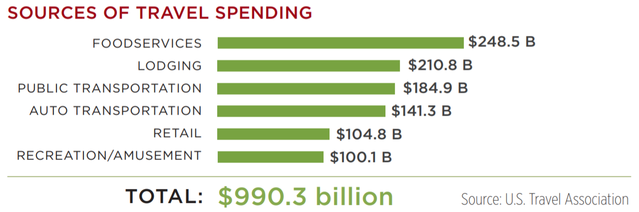 2017 sources of travel spending
