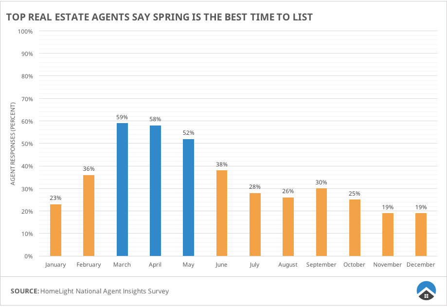 Spring is the best time to sell a home