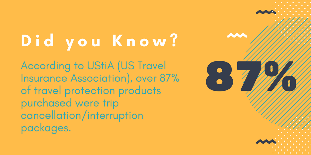 According to UStiA (US Travel Insurance Association), over 87% of travel protection products purchased were trip cancellation/interruption packages.
