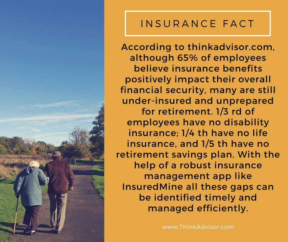 According to thinkadvisor.com, although 65% of employees believe insurance benefits positively impact their overall financial security, many are still under-insured and unprepared for retirement. 1/3 rd of employees have no disability insurance; 1/4 th have no life insurance, and 1/5 th have no retirement savings plan. With the help of a robust insurance management app like InsuredMine all these gaps can be identified timely and managed efficiently.